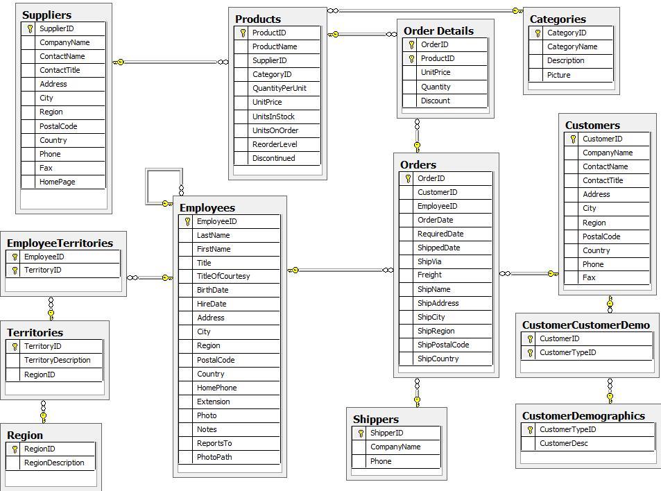 SQL에서의 데이터 모델링