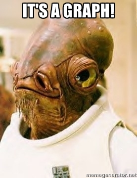 Even Admiral Ackbar Knows that It's a Graph!