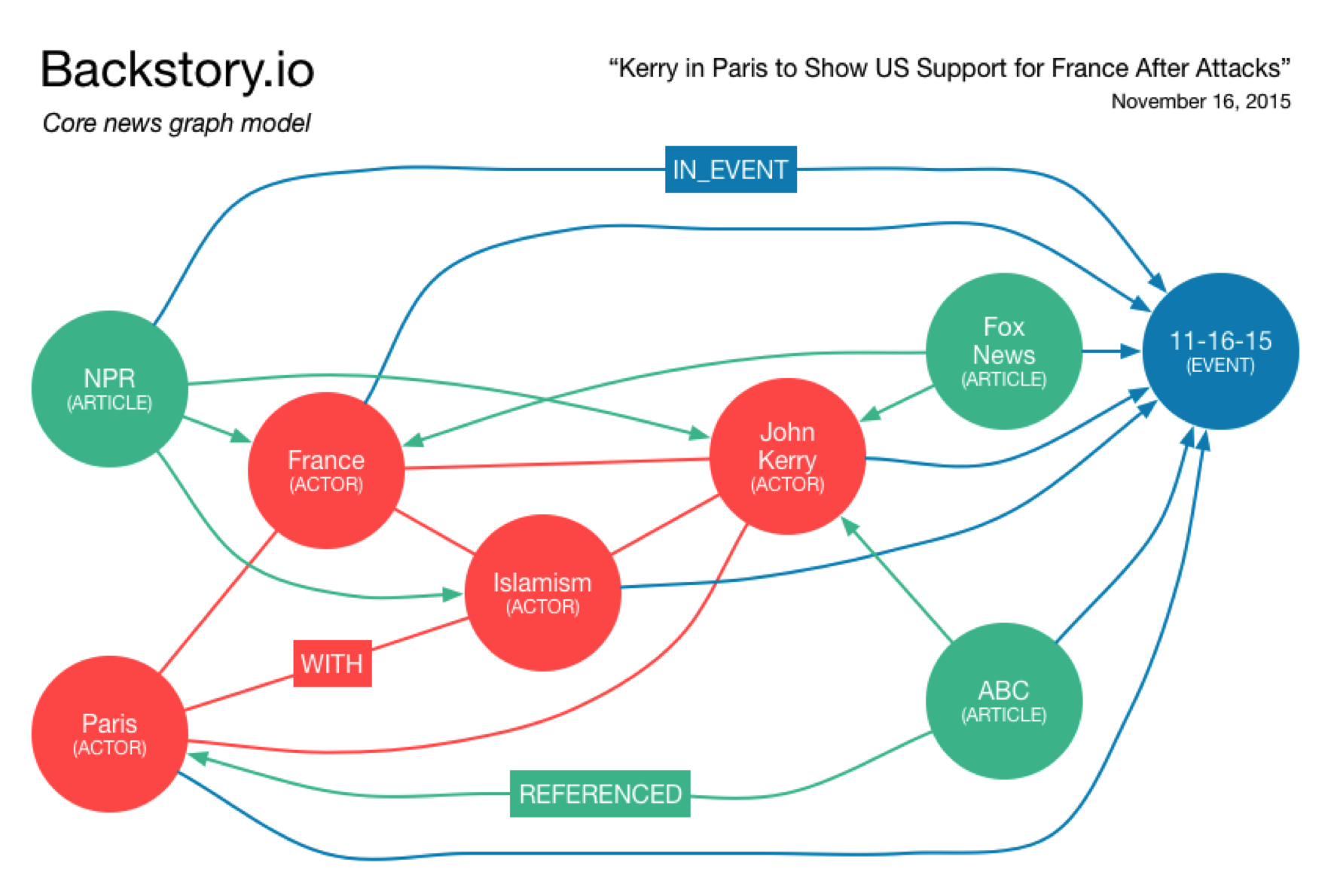 Learn How Backstory.io Uses Neo4j to Graph News Stories in a New Way