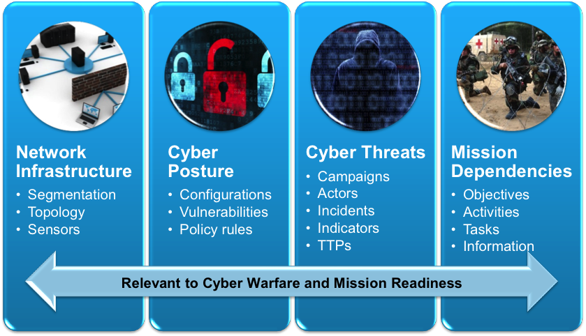 Learn How CyGraph Improves Cybersecurity Situational Awareness to Be More Scalable and Flexible
