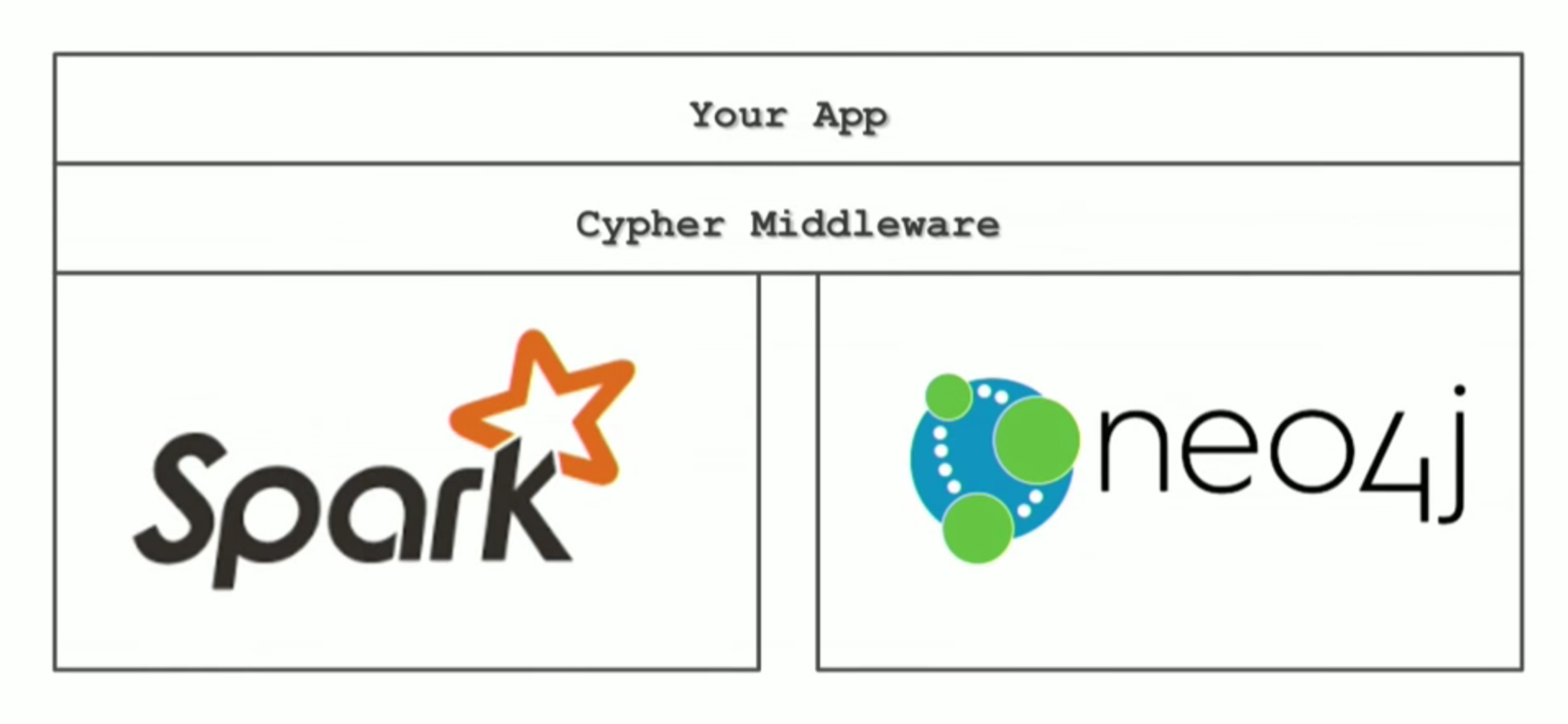 Future Cypher Middleware for Apache Spark and Neo4j