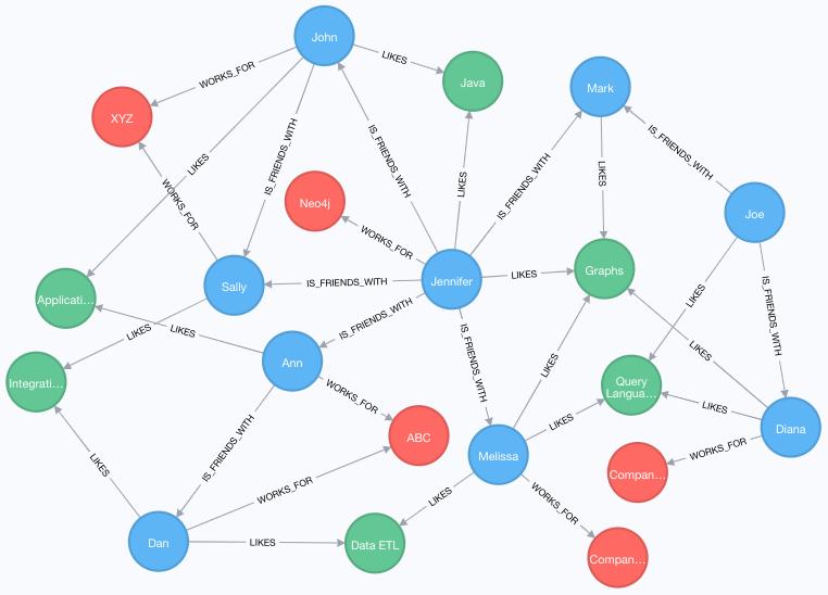 cypher graph v2