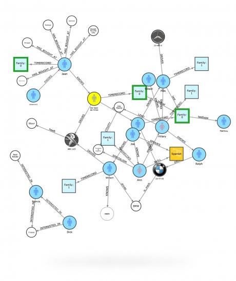 graphileon visualization