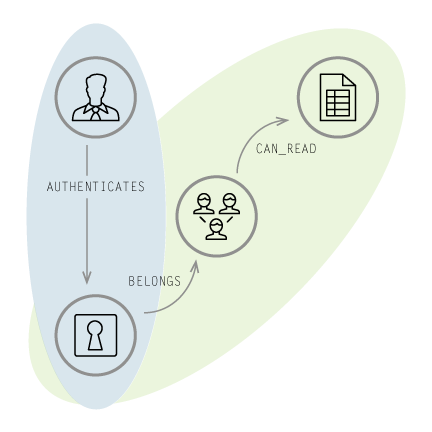 Learn More about the Identity and Access Management Use Case of Graph Databases in the Enterprise
