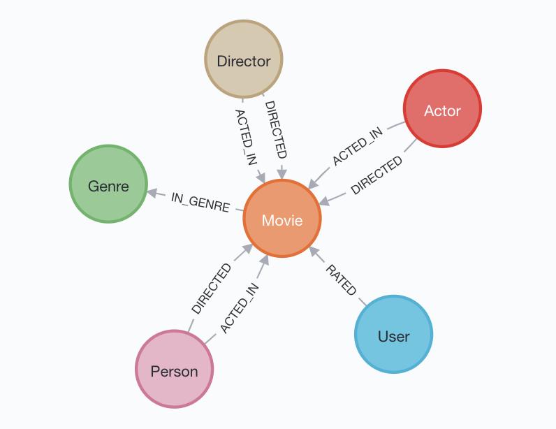 ][Python Movie App Model