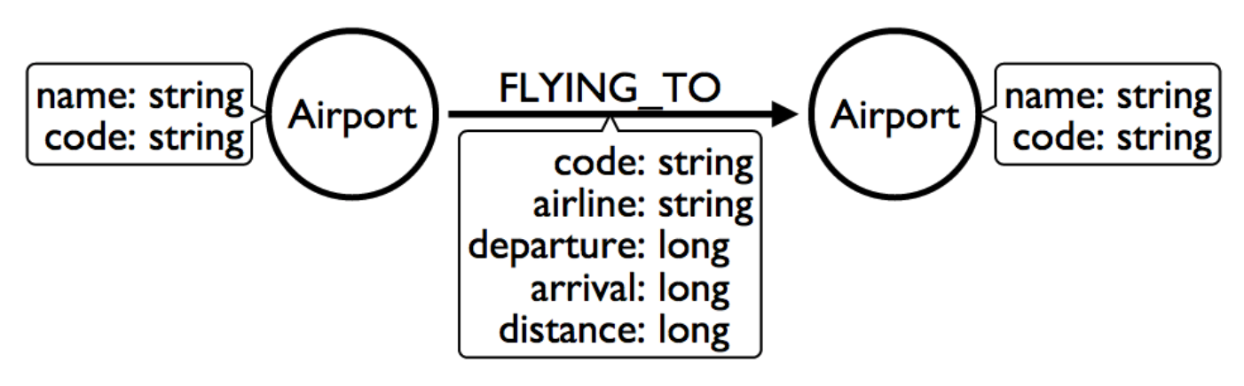 modeling airport flights