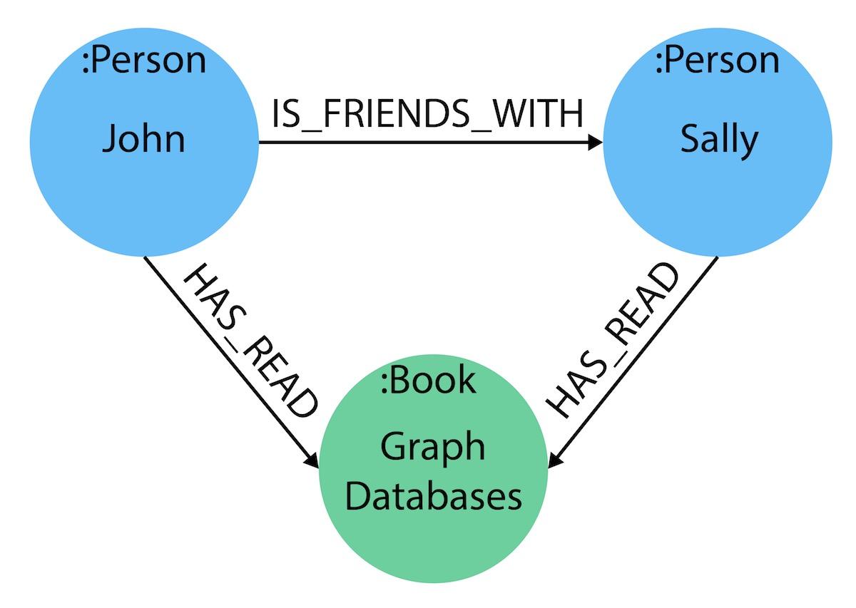 Graph Modeling Guidelines Neo4j Graph Database Platform