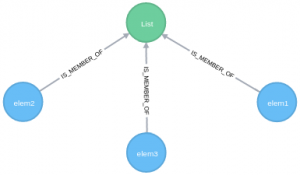 "Learn Why You Should Understand ""Moving Relationships,"" a New Kind of Data Relationship in Neo4j"