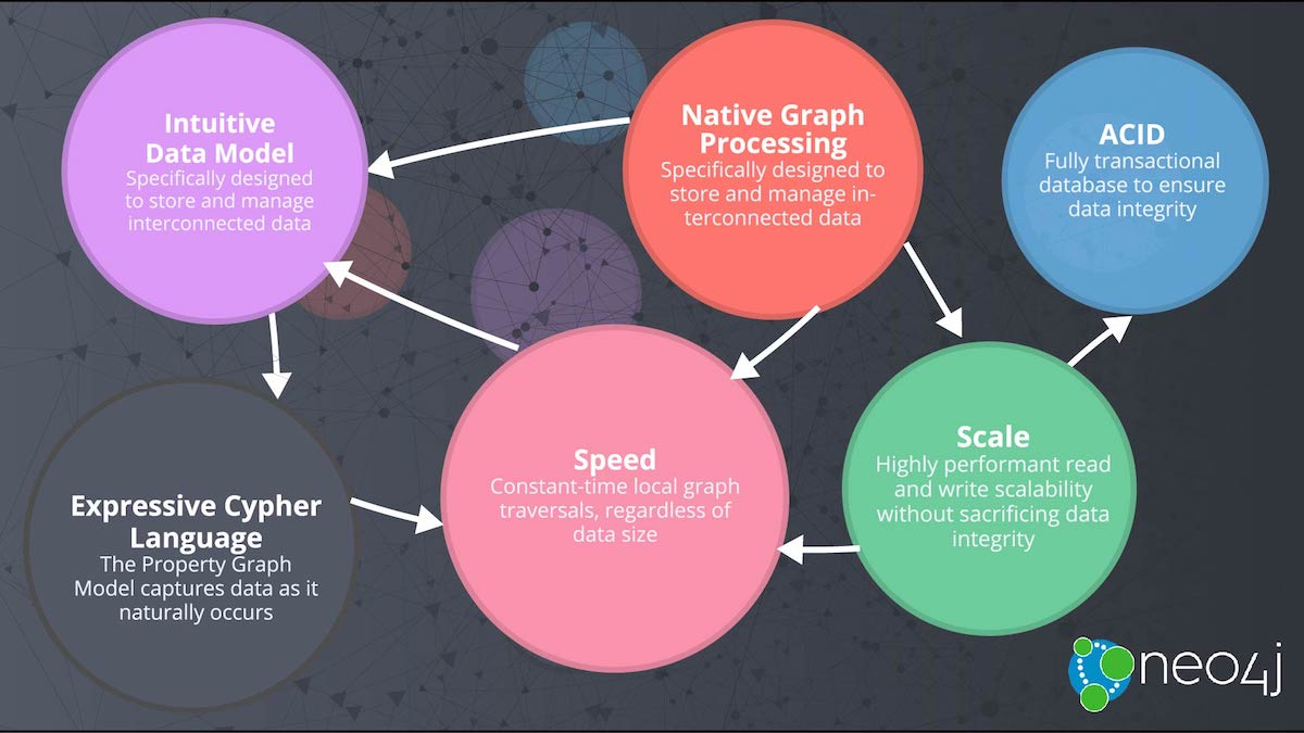 neo4j overview