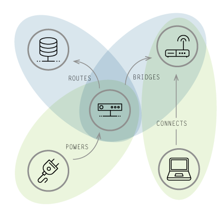 Learn More about the Network & IT Operations Use Case of Graph Databases in the Enterprise