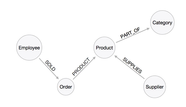 그래프 데이터베이스에서의 모델링