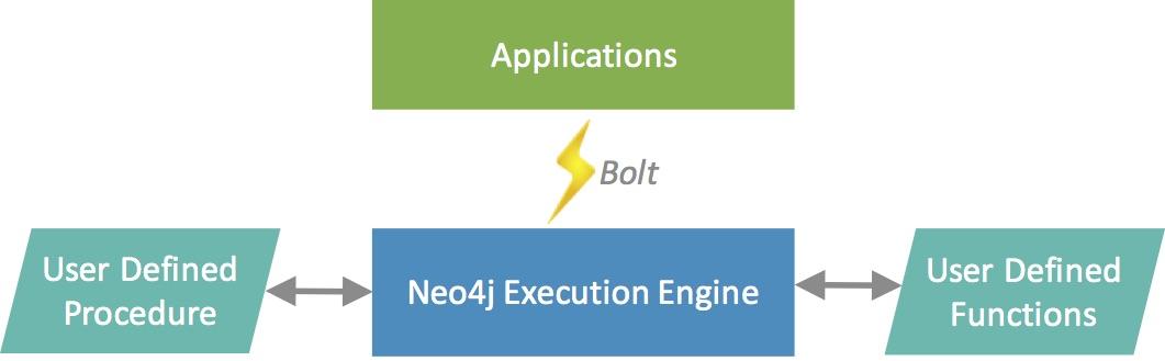 procedures functions bolt