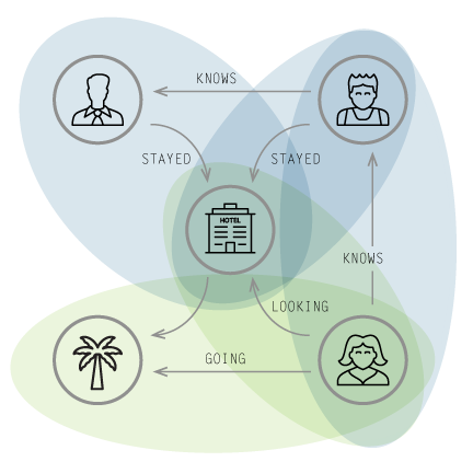 Learn More about the Real-Time Recommendation Engine Use Case of Graph Databases in the Enterprise