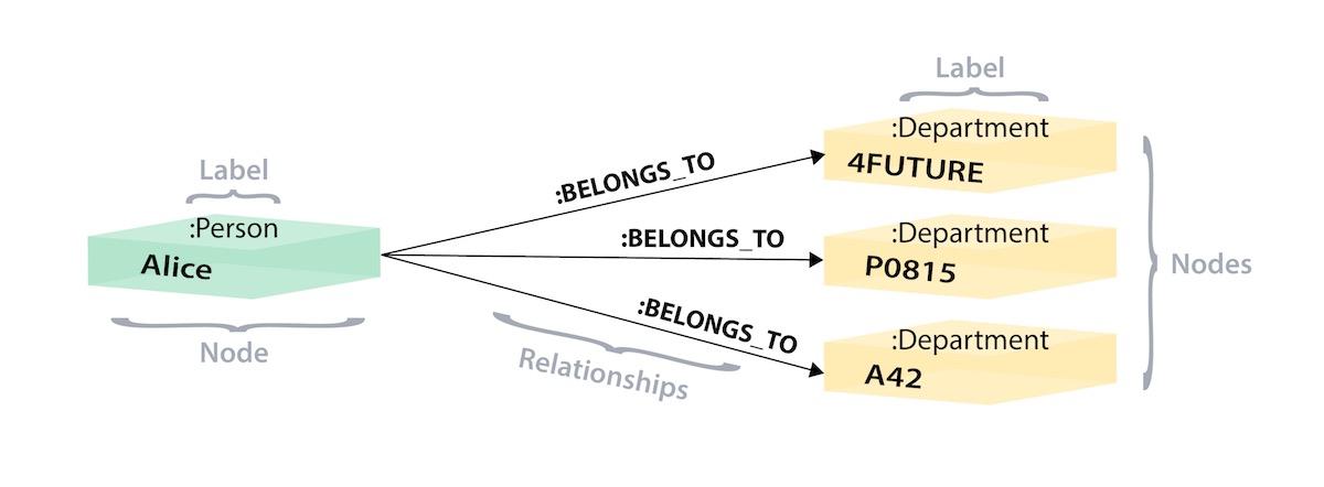 relational graph model