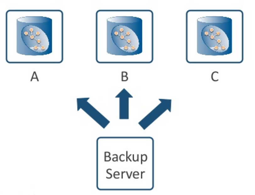 A Round Robin Remote Backup Strategy