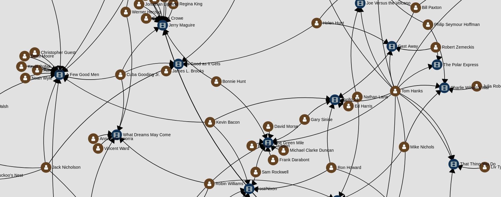 sigmajs visualization