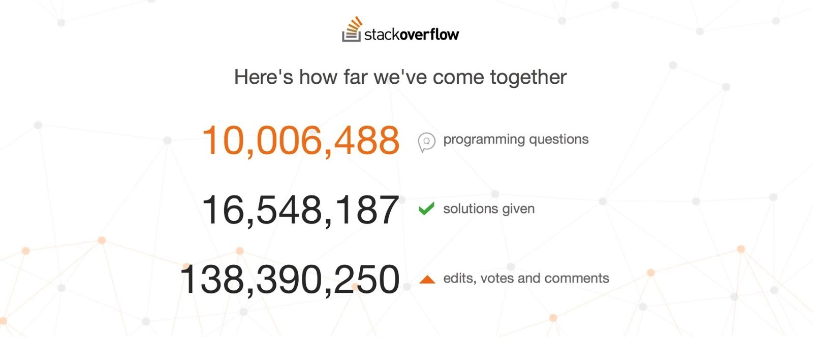Stack Overflow Has Answered 10 million questions