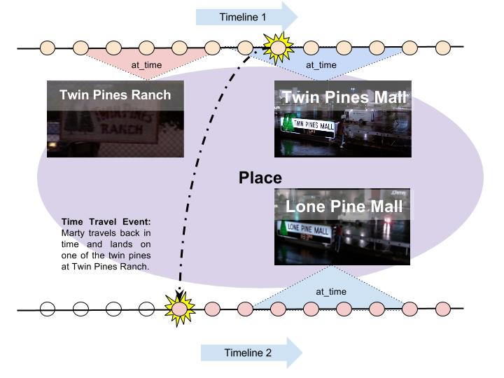 Learn How to Track Time Travel Events in the Back to the Future Universe Using Neo4j